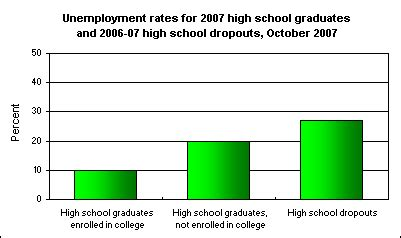 High school dropout research paper pdf